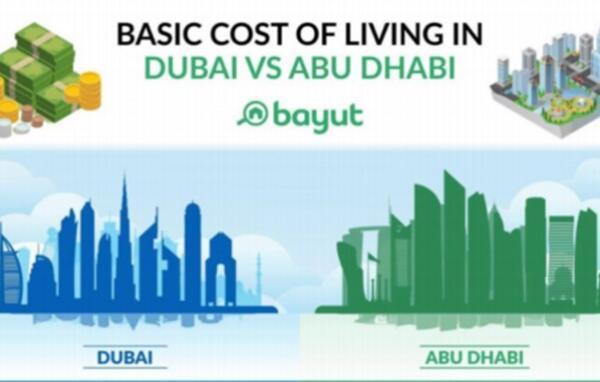 Dubai and Abu Dhabi Cost of Living